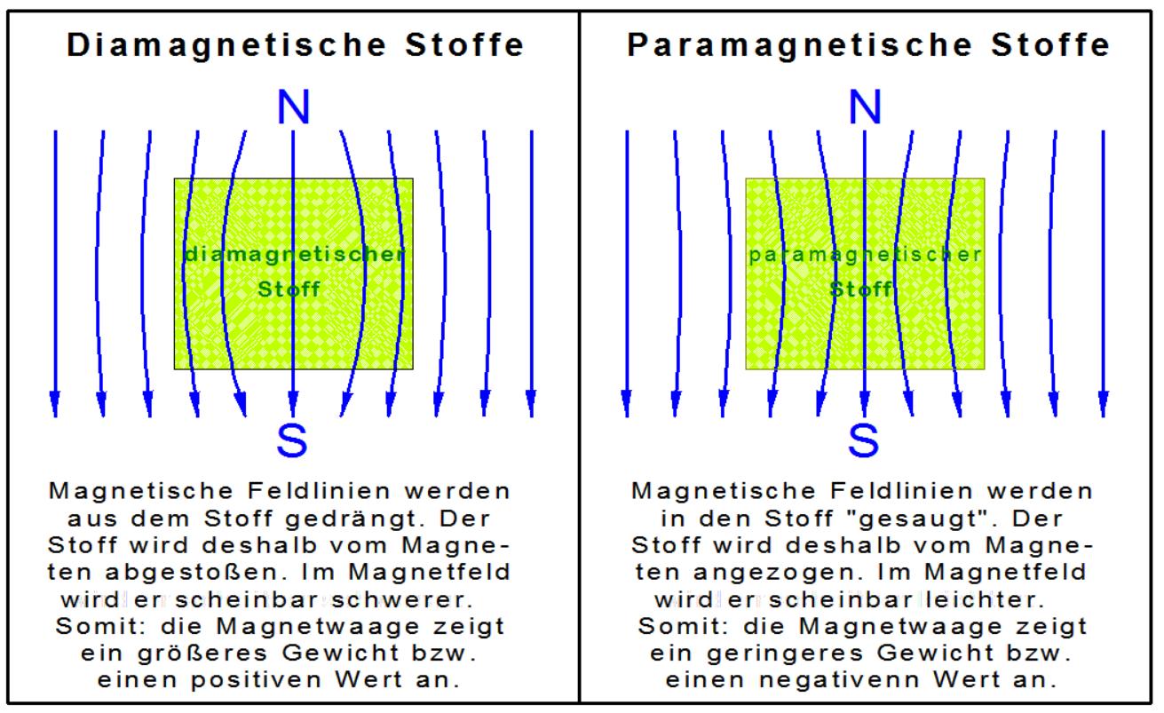 Edelmetalle im Magnetfeld