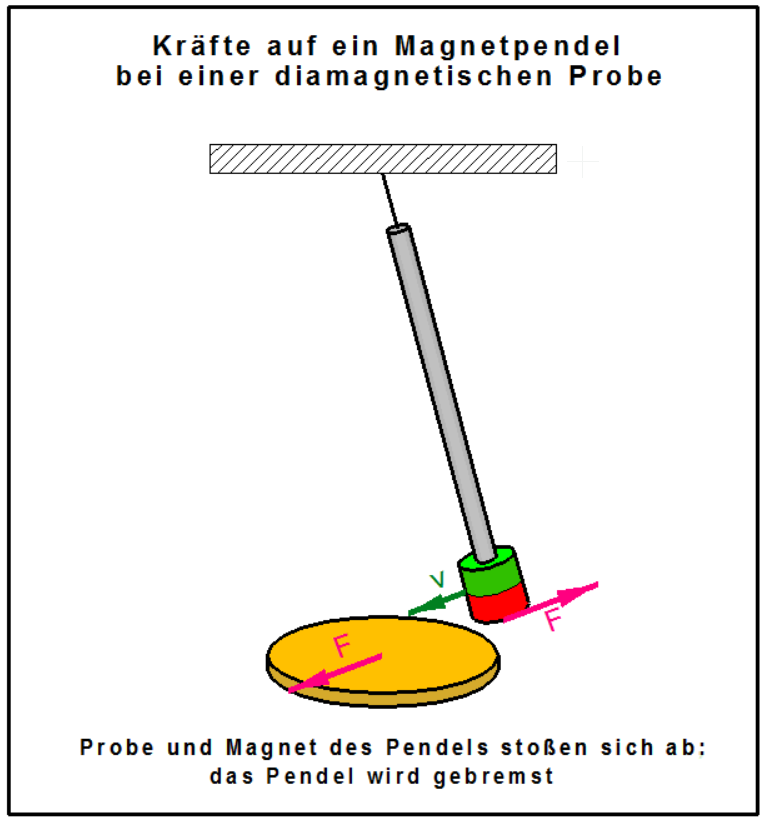 Pendel physik
