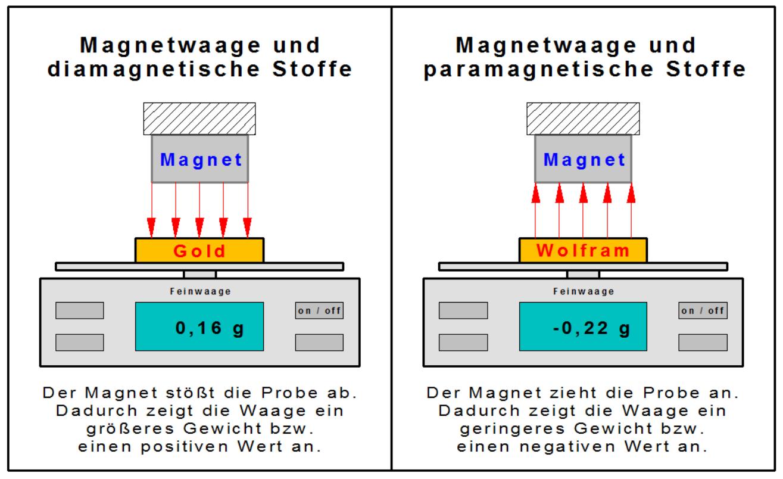 Edelmetallprüfung mit Magnetwaage